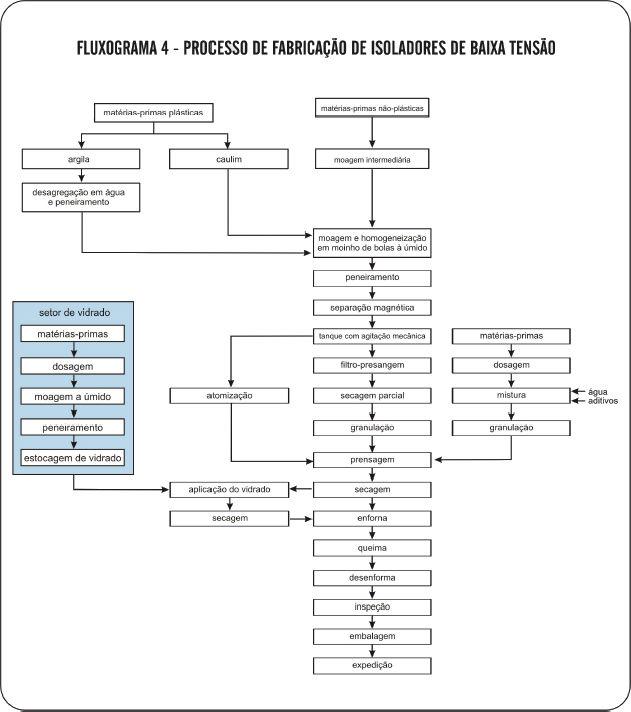 Processo de Fabricação de Isoladores de Baixa Tensão